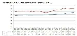 Il confronto dei rendimenti nel tempo di box e appartamenti - clicca per ingrandire