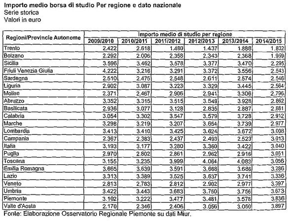 molto carino vari stili codici promozionali Importo medio borsa di studio   Liguria Business Journal