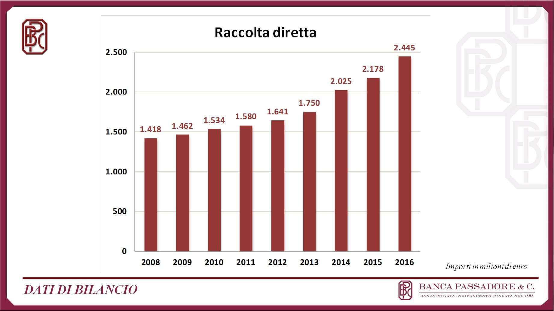 Masi, nel 2016 utile a 6 milioni di euro