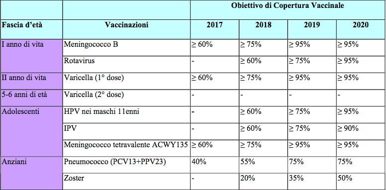 Nuovo Calendario Vaccinale.Vaccini Il Calendario Ligure Le Novita E I Risparmi Per Il