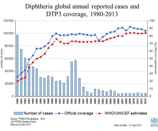 Nel 2017 il morbillo batte il record: quasi 5mila casi